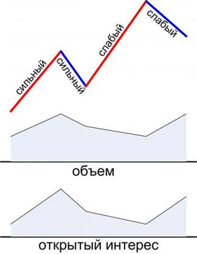 Индикатор открытого интереса для мт4