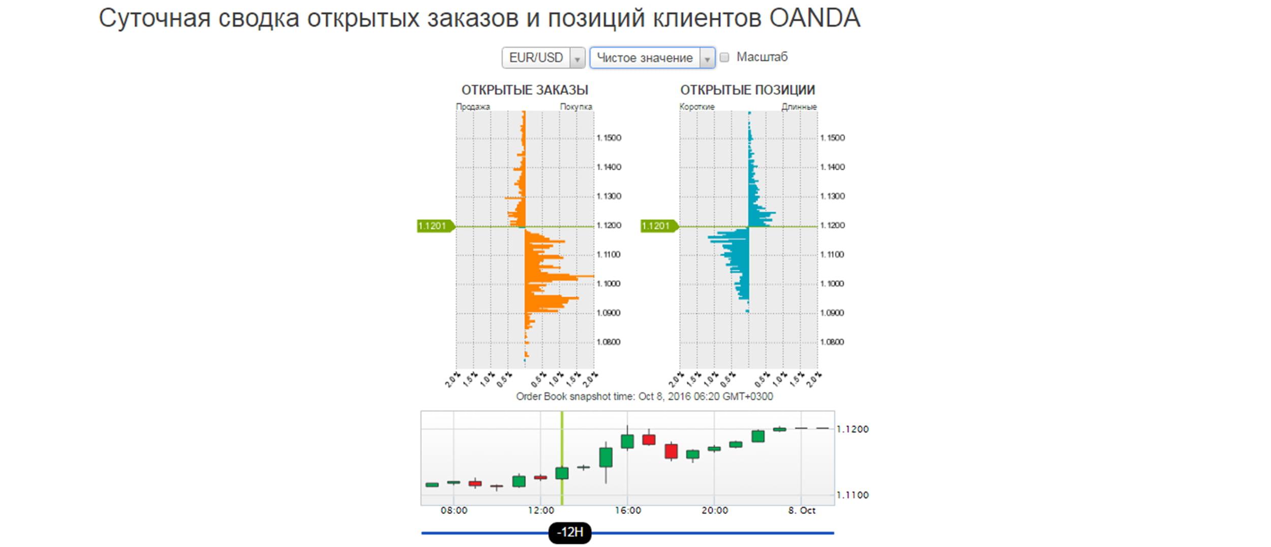 Индикатор открытого интереса на Oanda