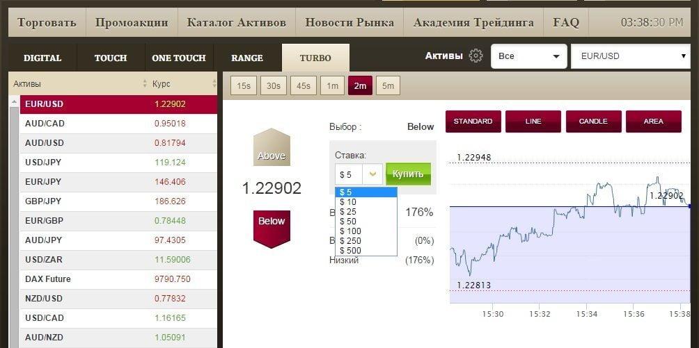 Методы торговли на бирже quik 1