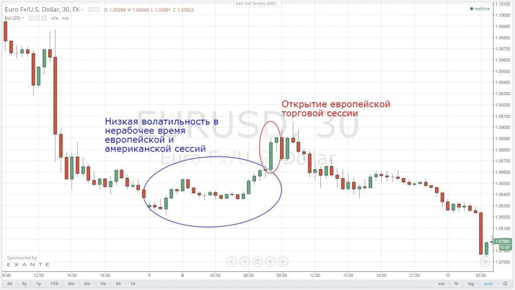 Торговые сессии форекс и валютные пары