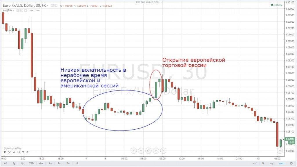 Выбор валютной пары - ForexRatingsru