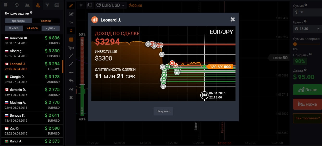 Binary option trading demo