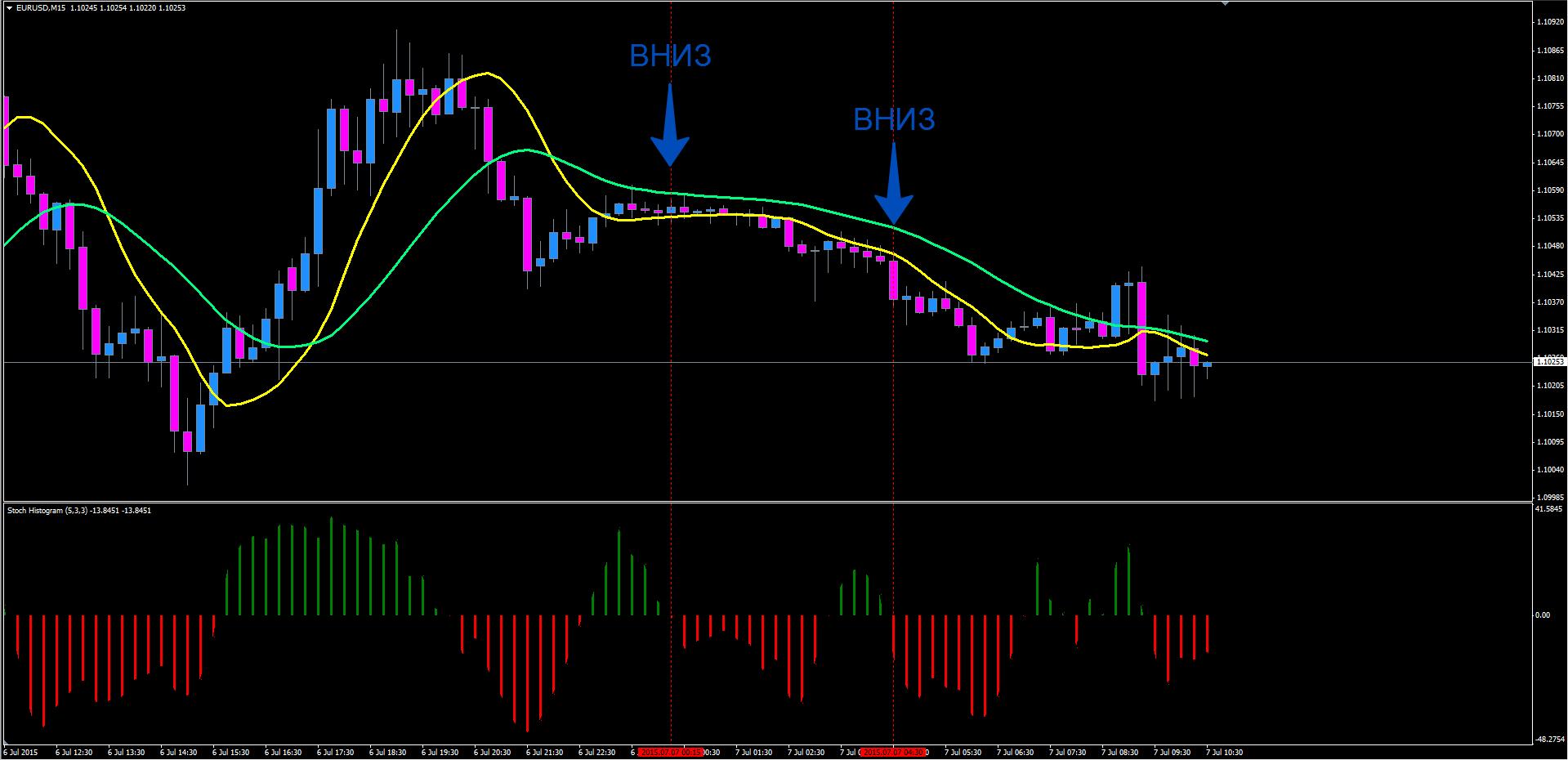Бинарные опционы оптимальные торговые стратегии how to read binary option graphs