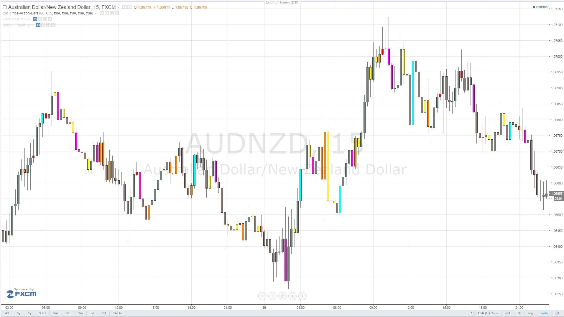 Индикатор CM_Price-Action-Bars на живом графике Tradingview