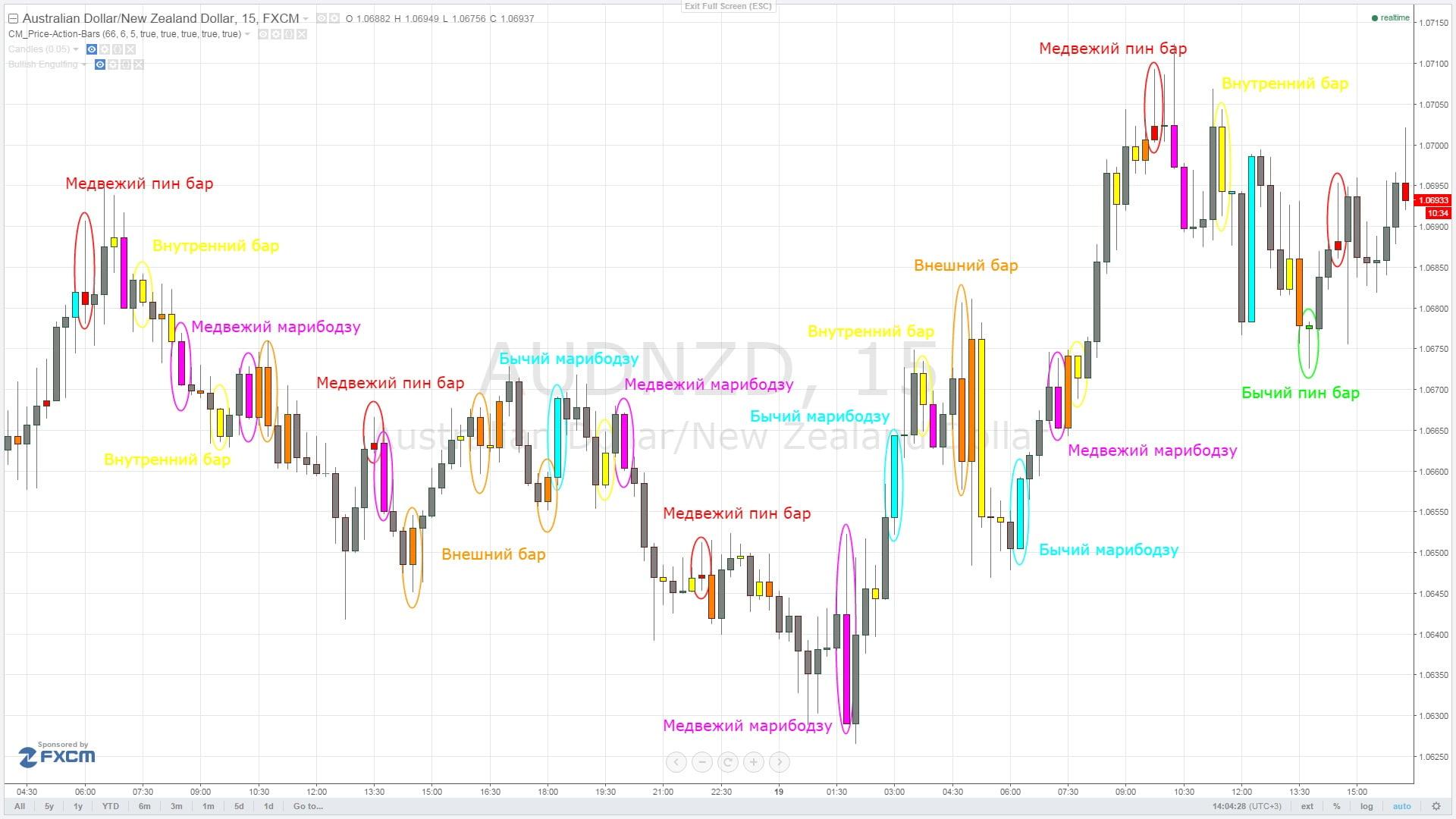 Паттерны индикатора CM_Price-Action-Bars на графике Tradingview