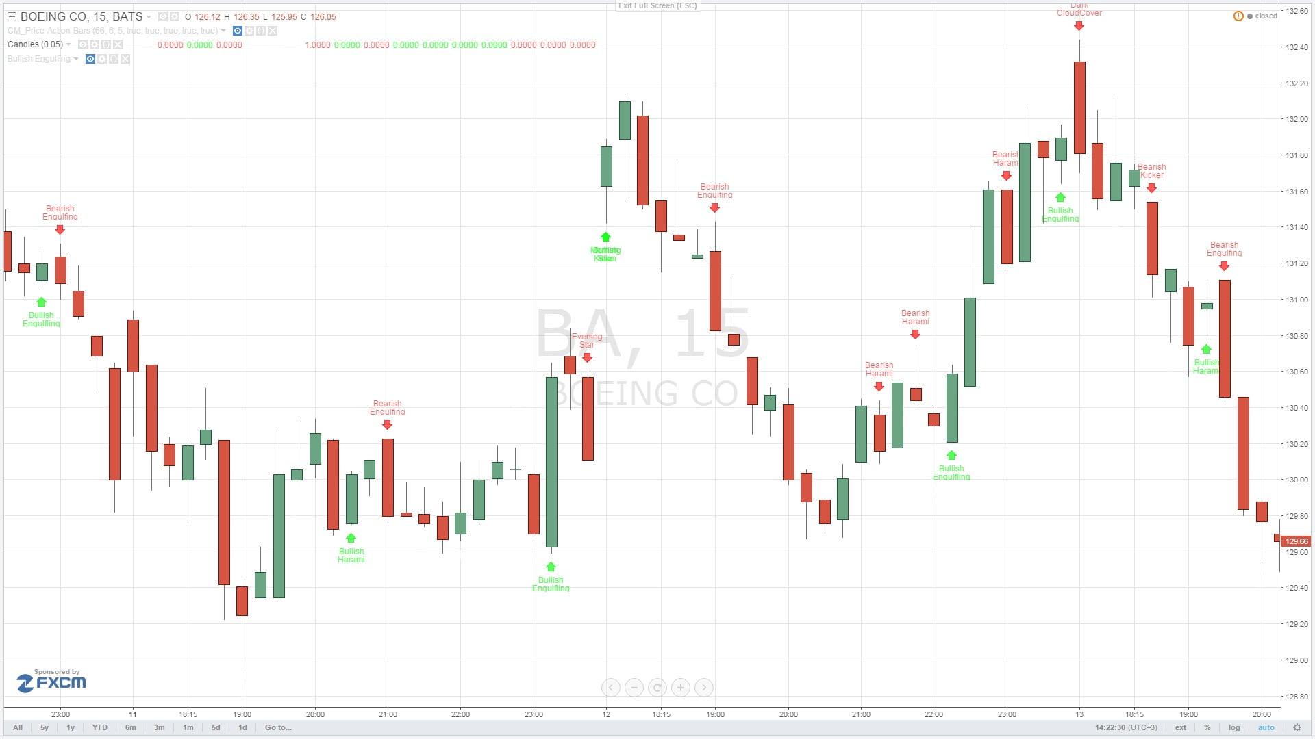 Индикатор определения паттернов Price Action на графике Tradingview