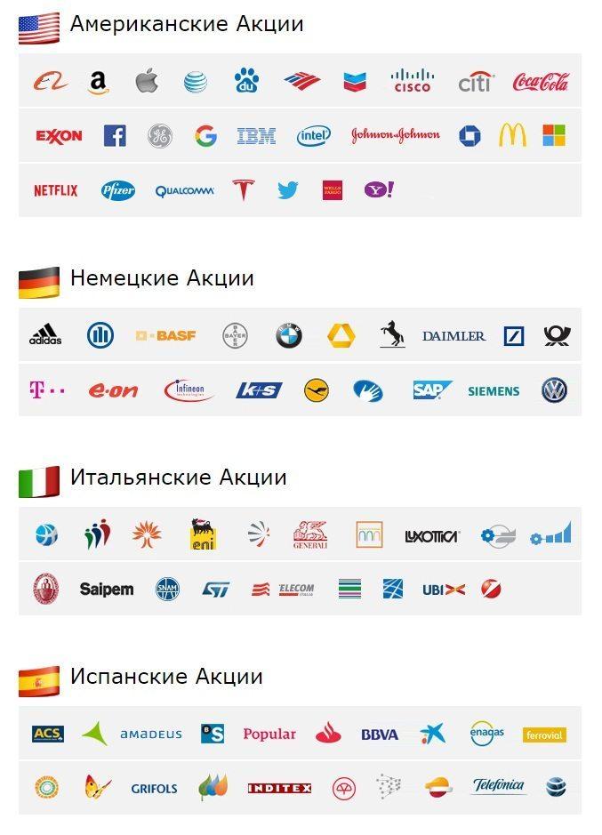 Базовые активы iForex