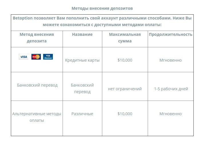Методы внесения депозита на BetOption