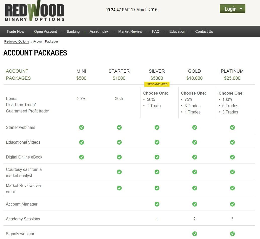 Типы счетов Redwood Options