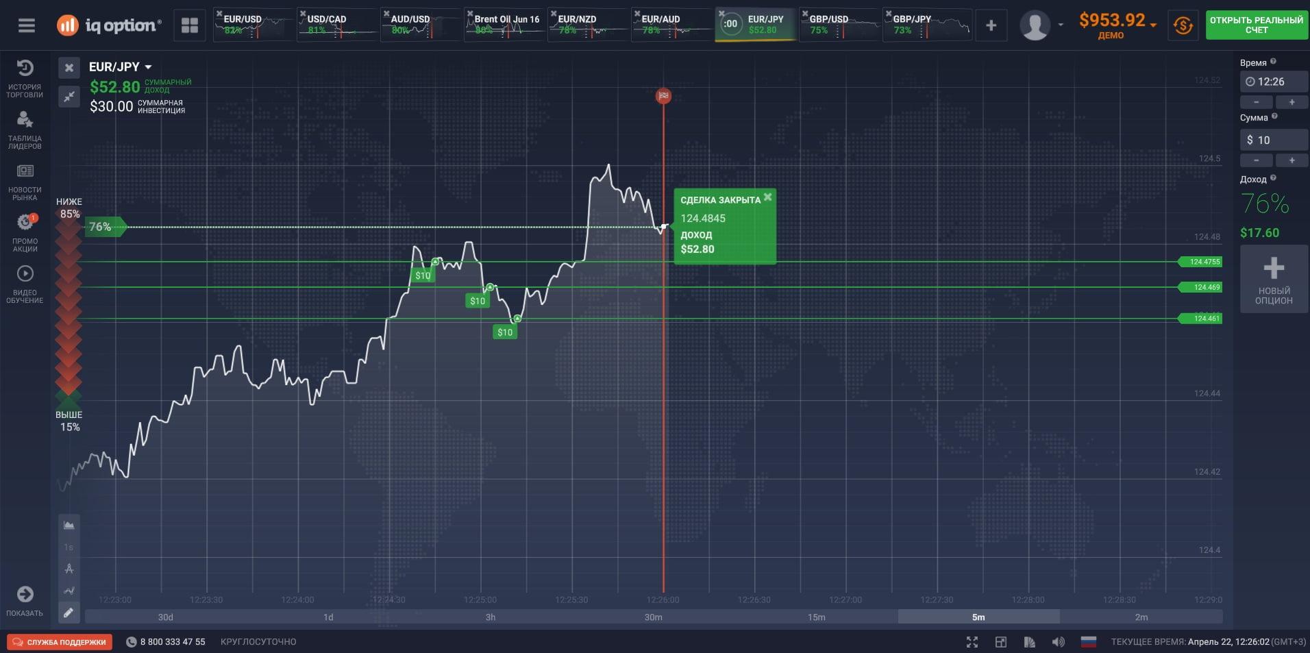 Результаты торгов на IQ Option