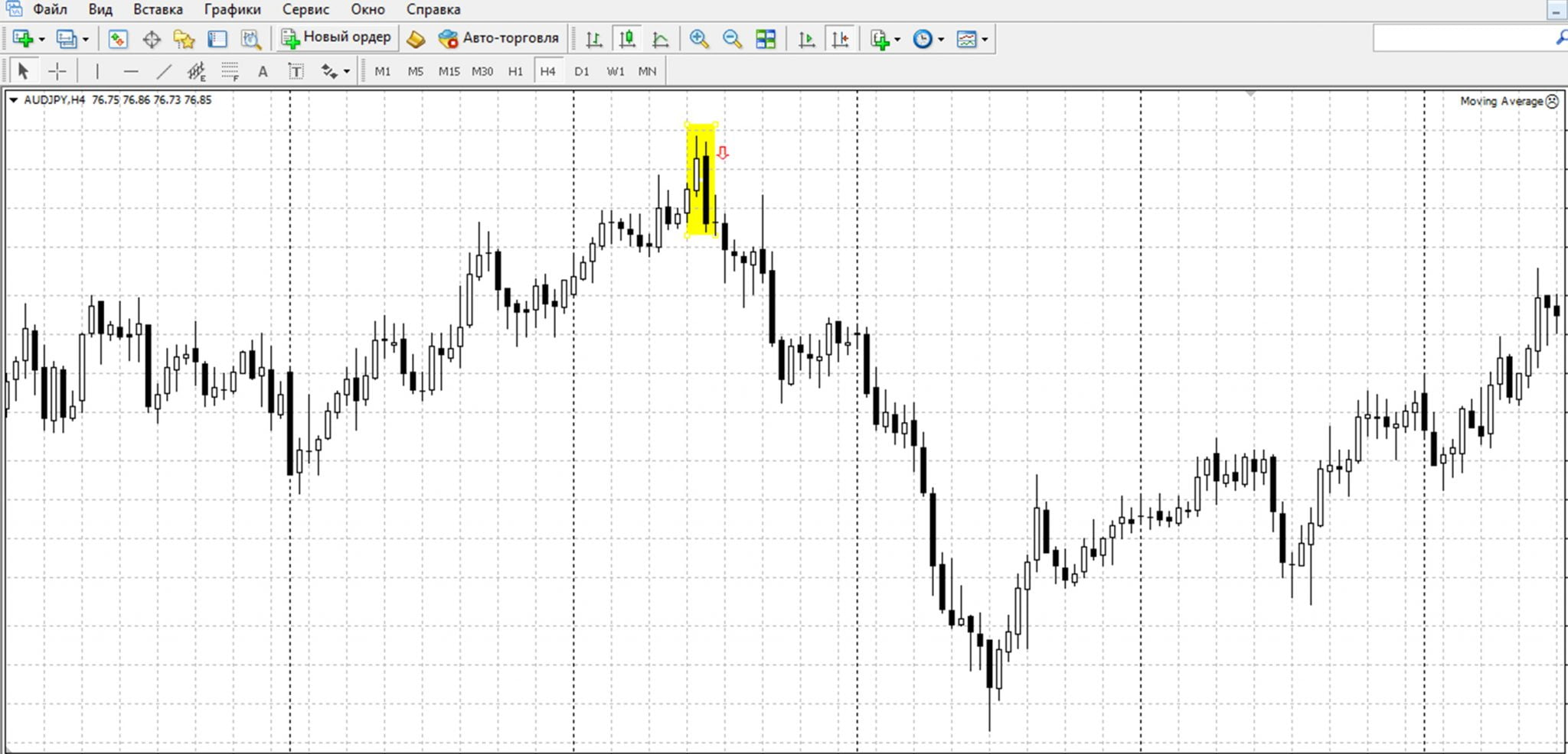 Австралийский доллар/иена (Н4, паттерн «Медвежье поглощение»)
