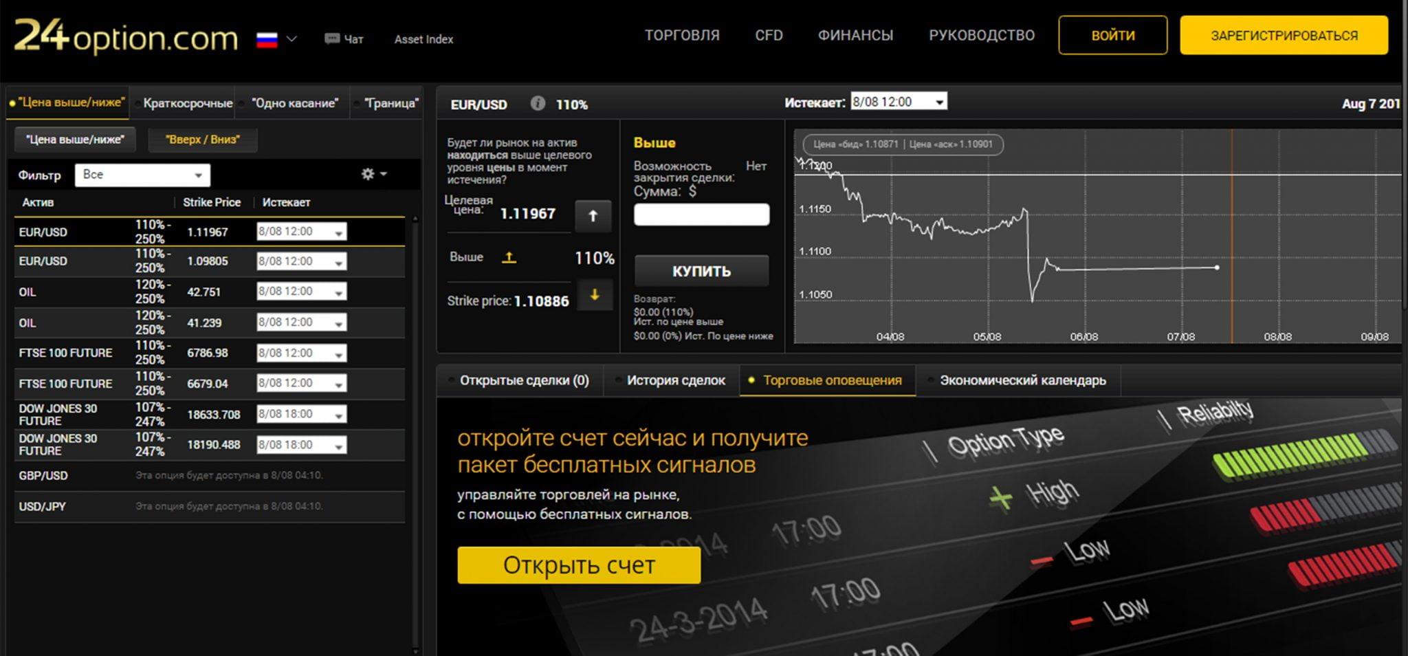 Платформа TechFinancials у брокера 24option