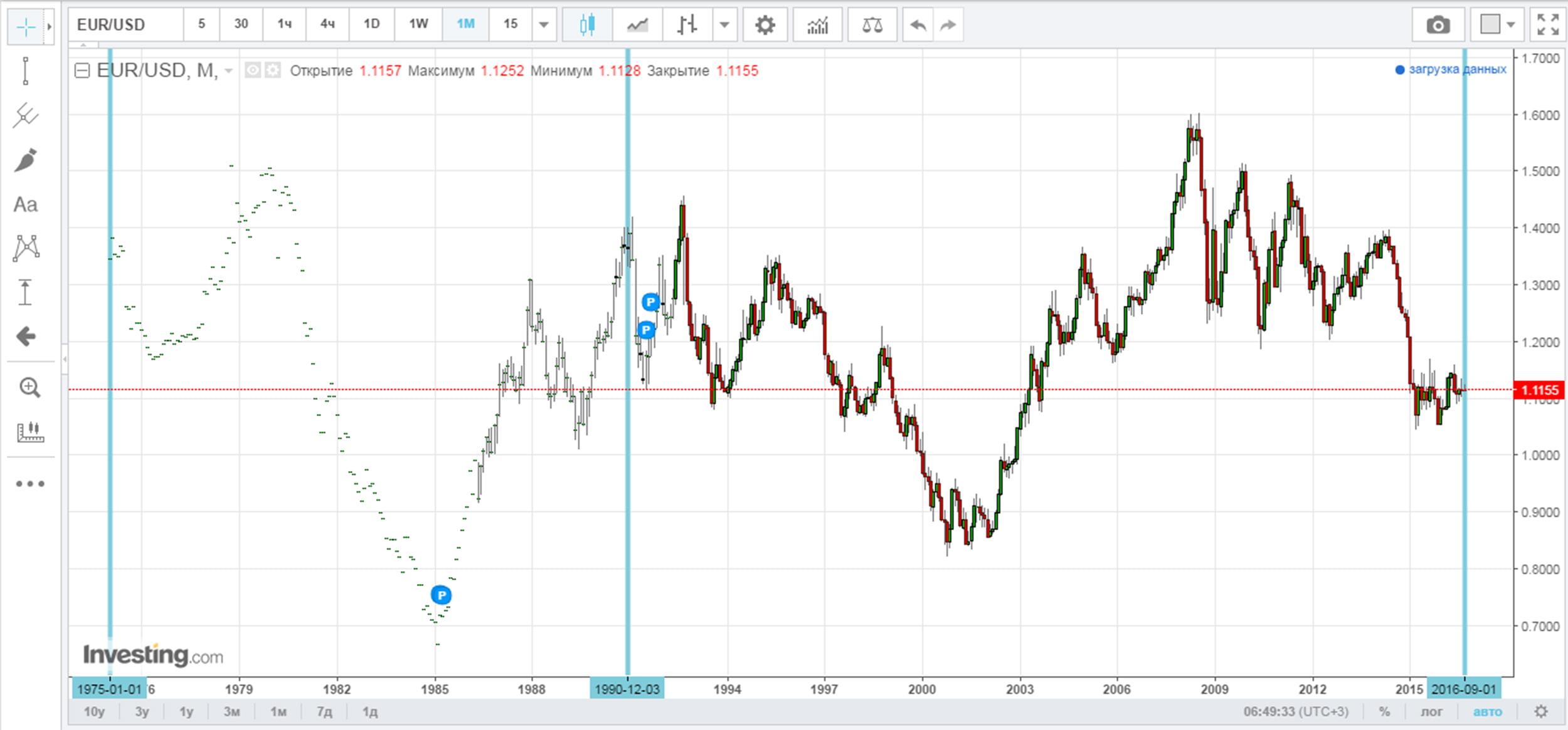 Сравнение двух периодов времени по валютной паре евро-доллар