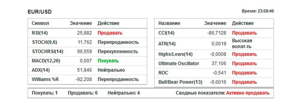Сигналы от Investing.com - Индикаторы Форекс