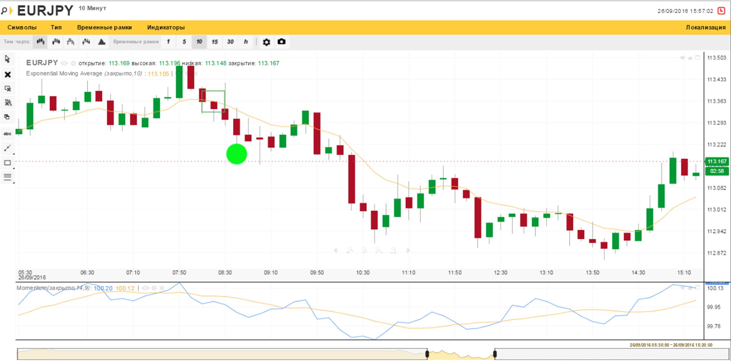 Образец продажи по стратегии 3 на платформе Olymp Trade