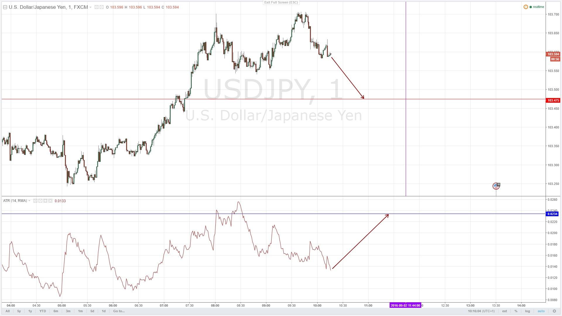 Анализ движения цены актива посредством индикатора ATR