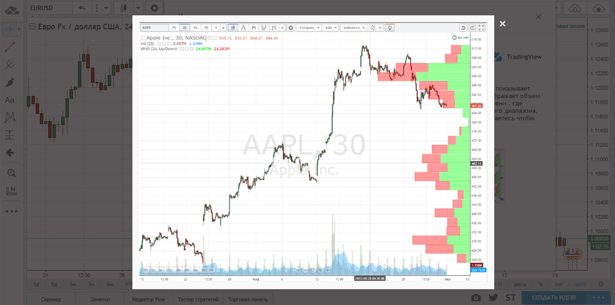 Вертикальный и горизонтальный объемы на графике Tradingview
