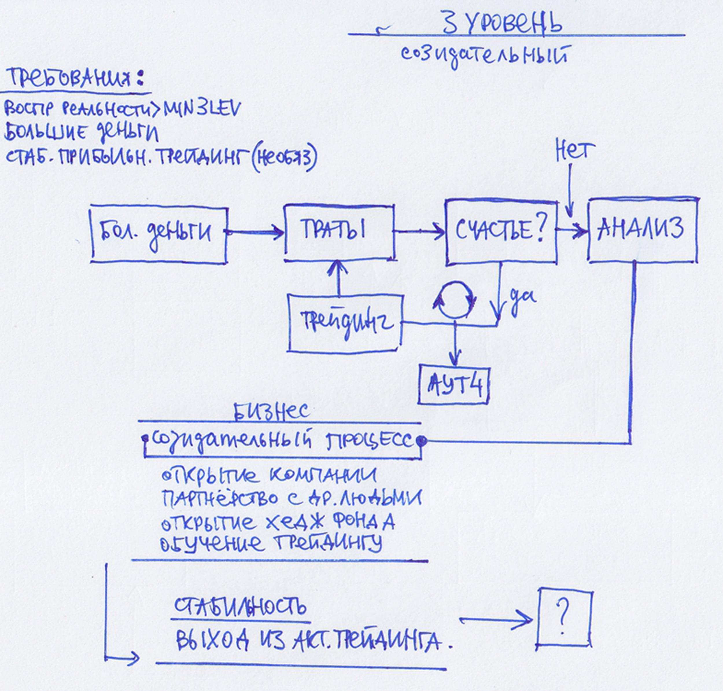 5 уровней эволюции трейдера