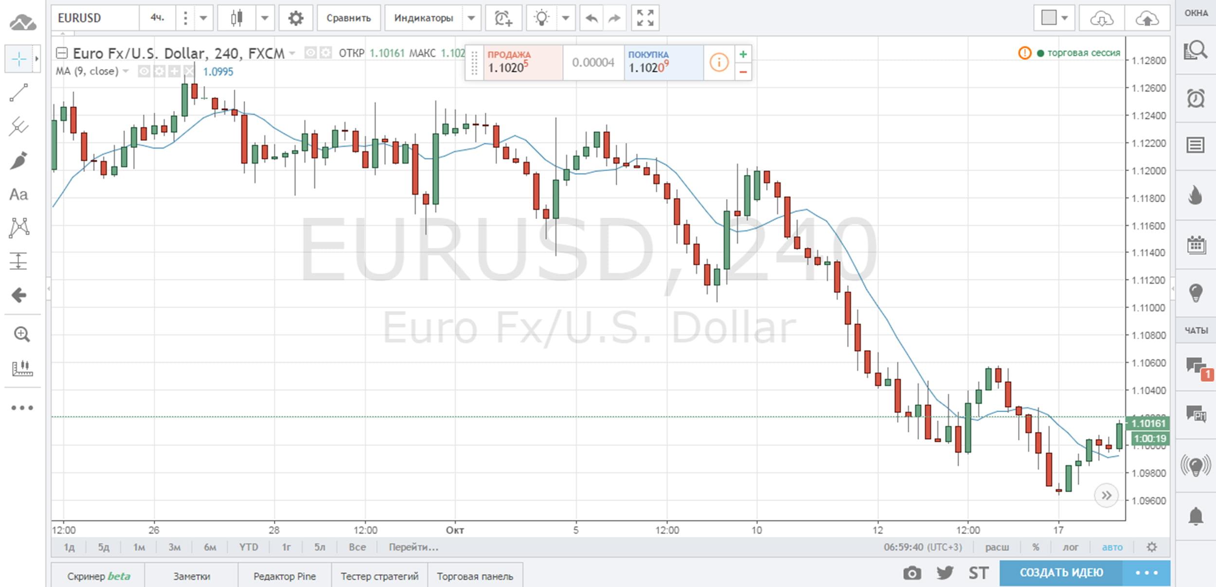 Moving Average на графике Tradingview