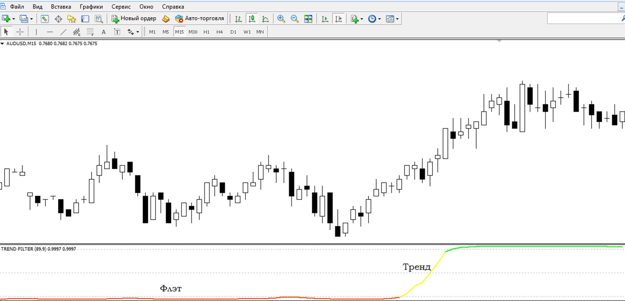 индикатор Trend Filter для платформы Metatrader 4