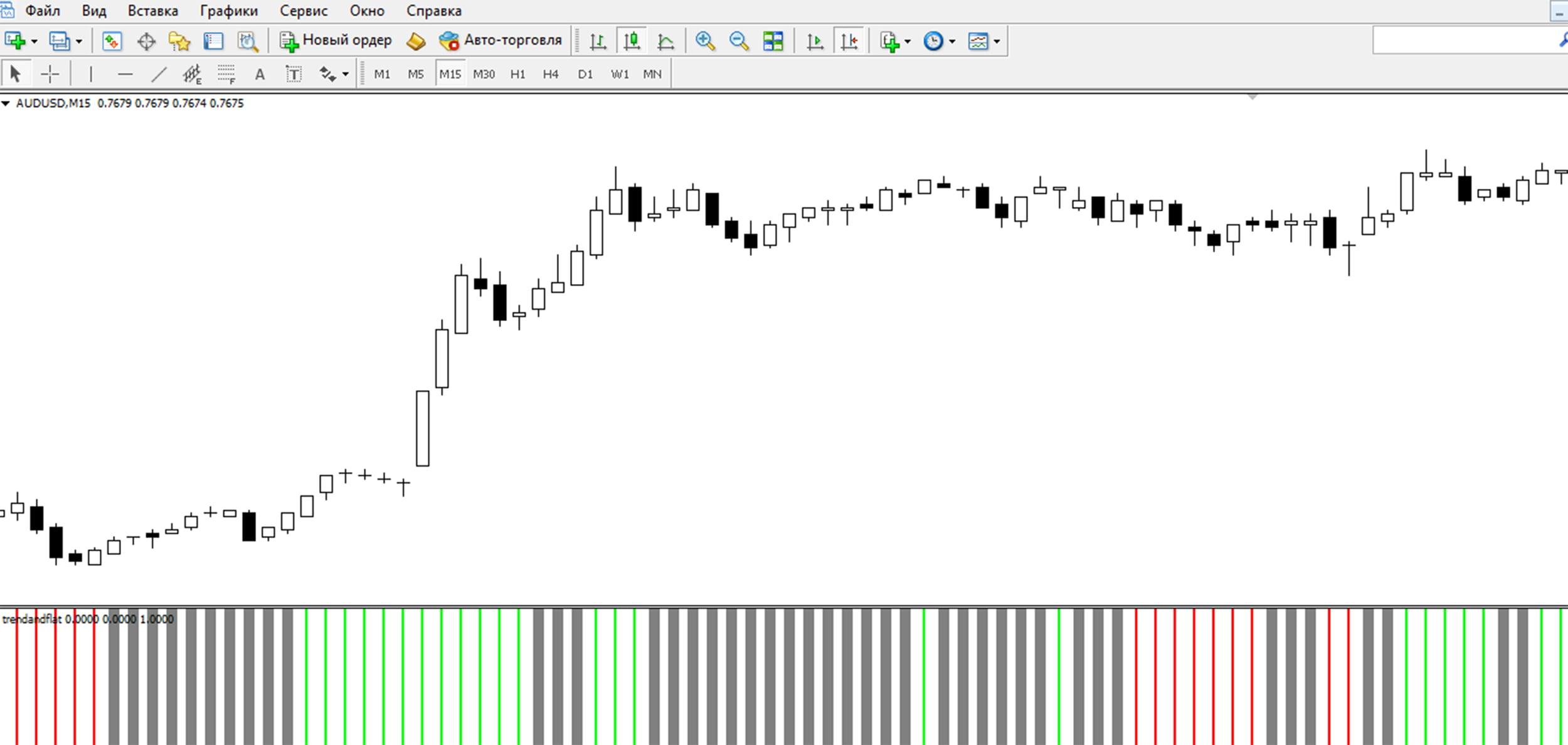 индикатор Trend and flat для МТ4