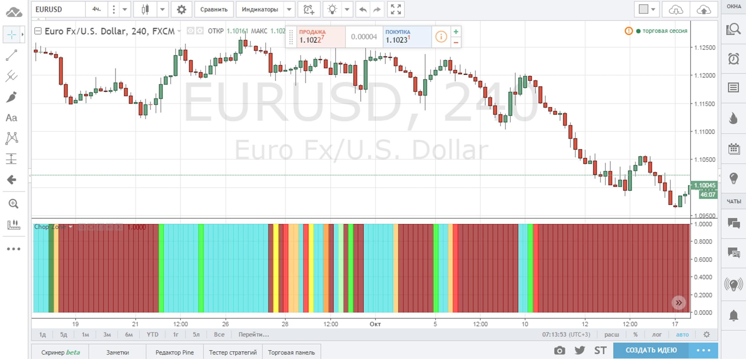 индикатор Chop Zone для графика Tradingview