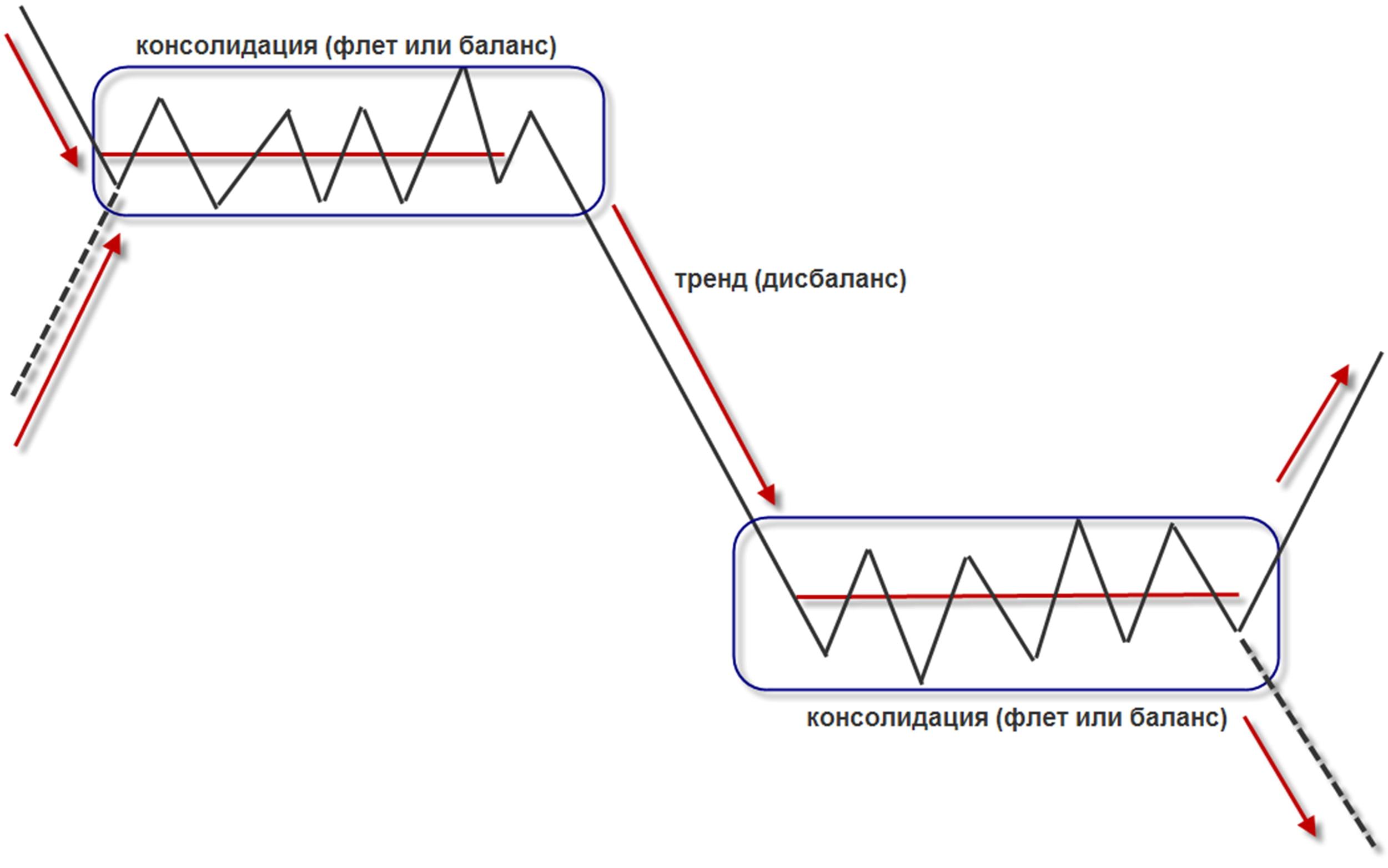 схема движения цены (флет и тренд)