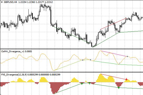 OsMA Divergence/FX5_Divergence