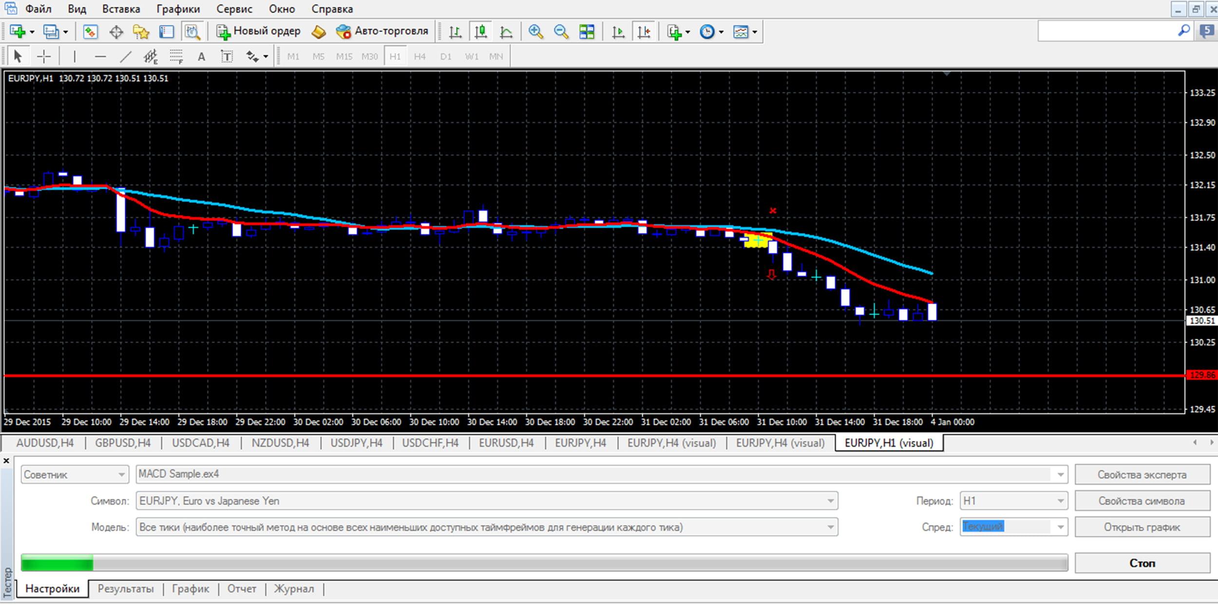 Видим сигнал на продажу и входим в сделку (красной линией отмечен Take Profit).