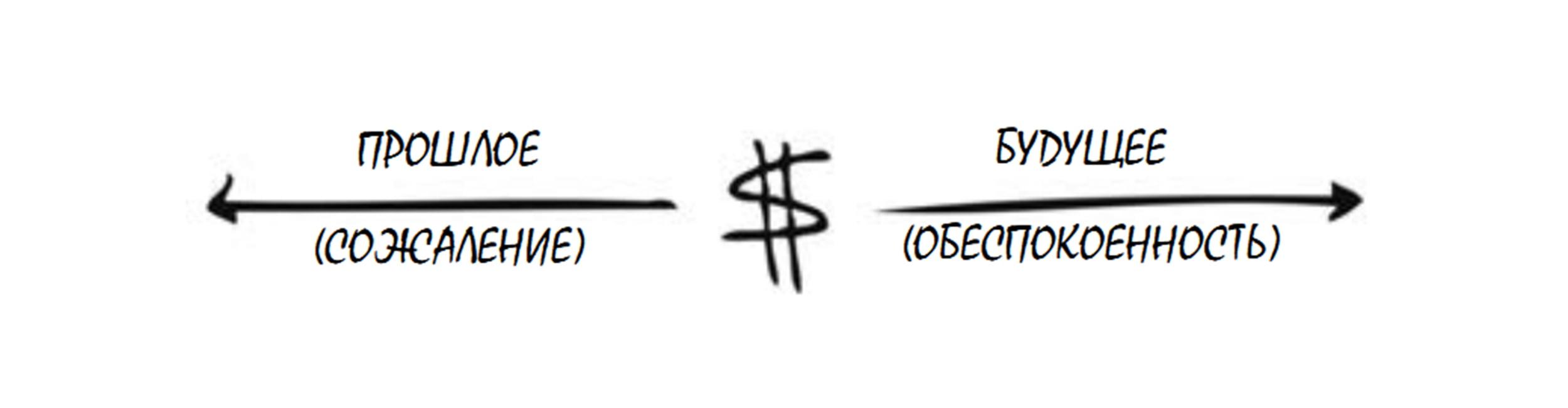 """Прошлые неудачи и отсутствие гарантий за результат мешает трейдерам <a href=""""/kak-zarabotat-na-optsionah/"""" target=""""_blank"""">зарабатывать на бинарных опционах</a>"""