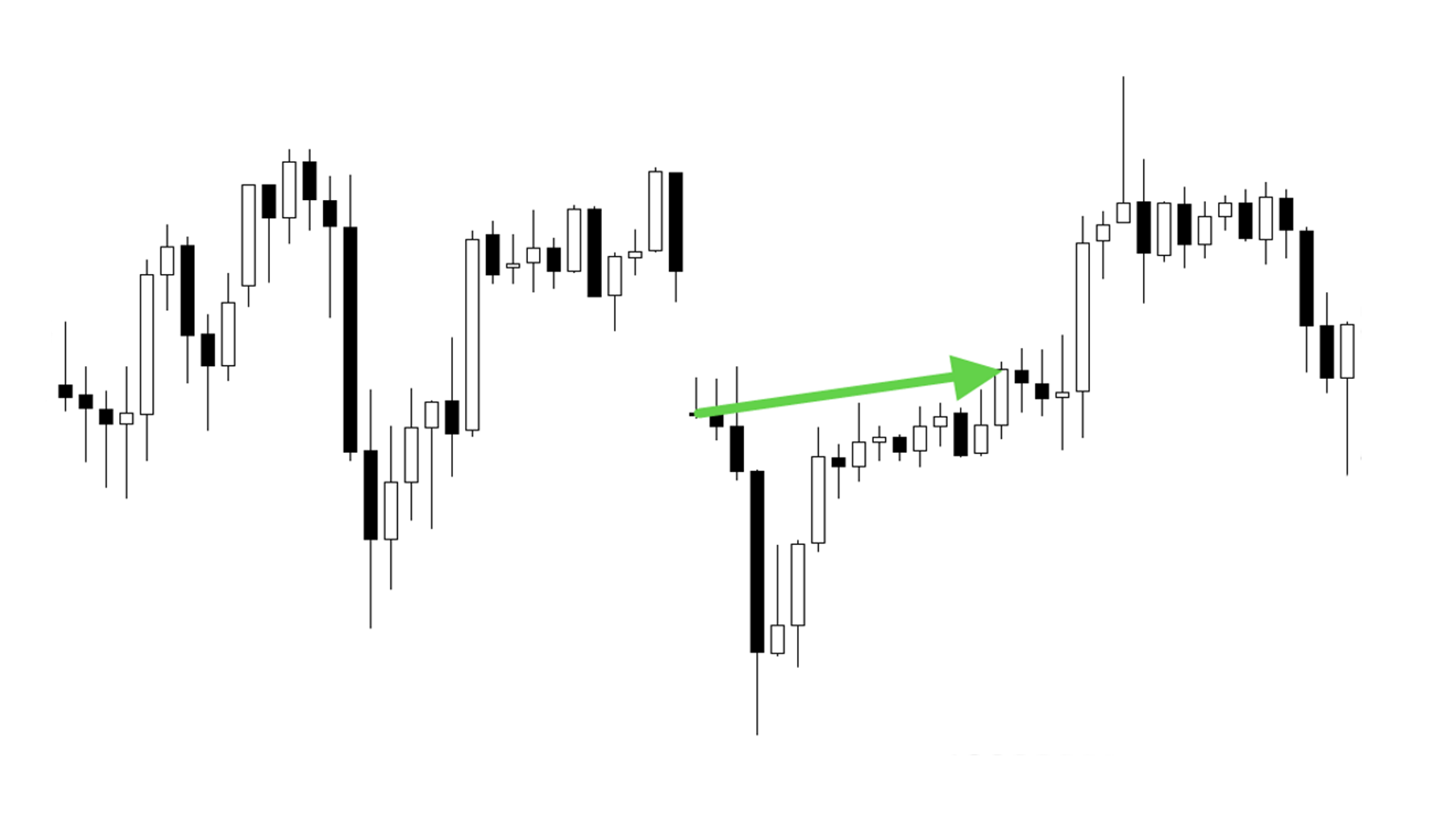 Движение рынка после ГЭПа вниз