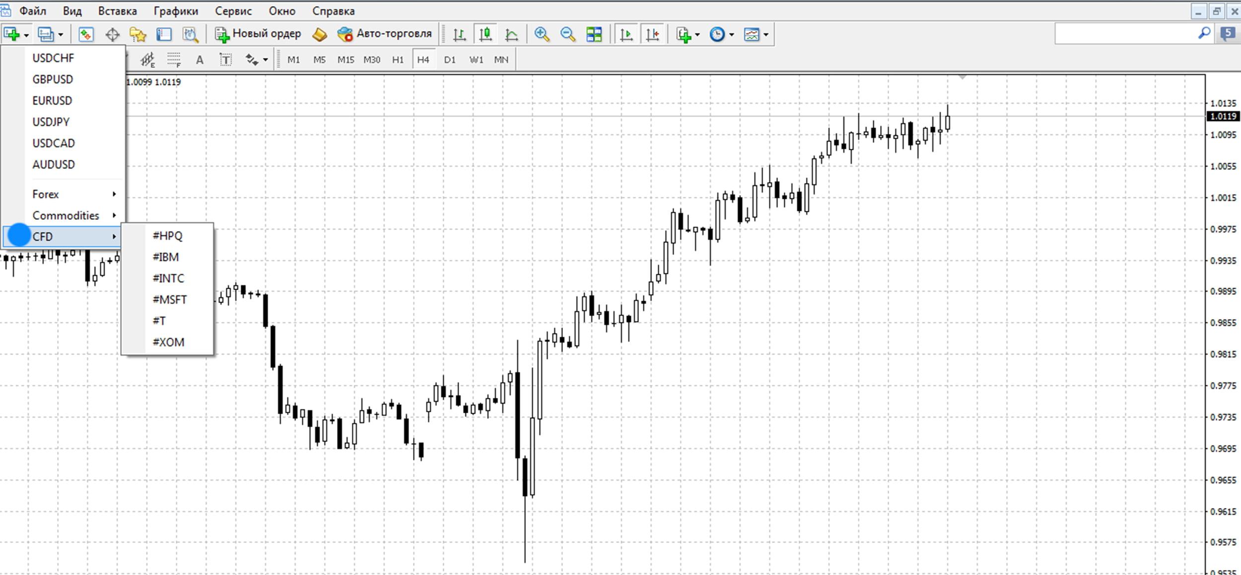 CFD-контракты (акции) на графике Метатрейдер 4