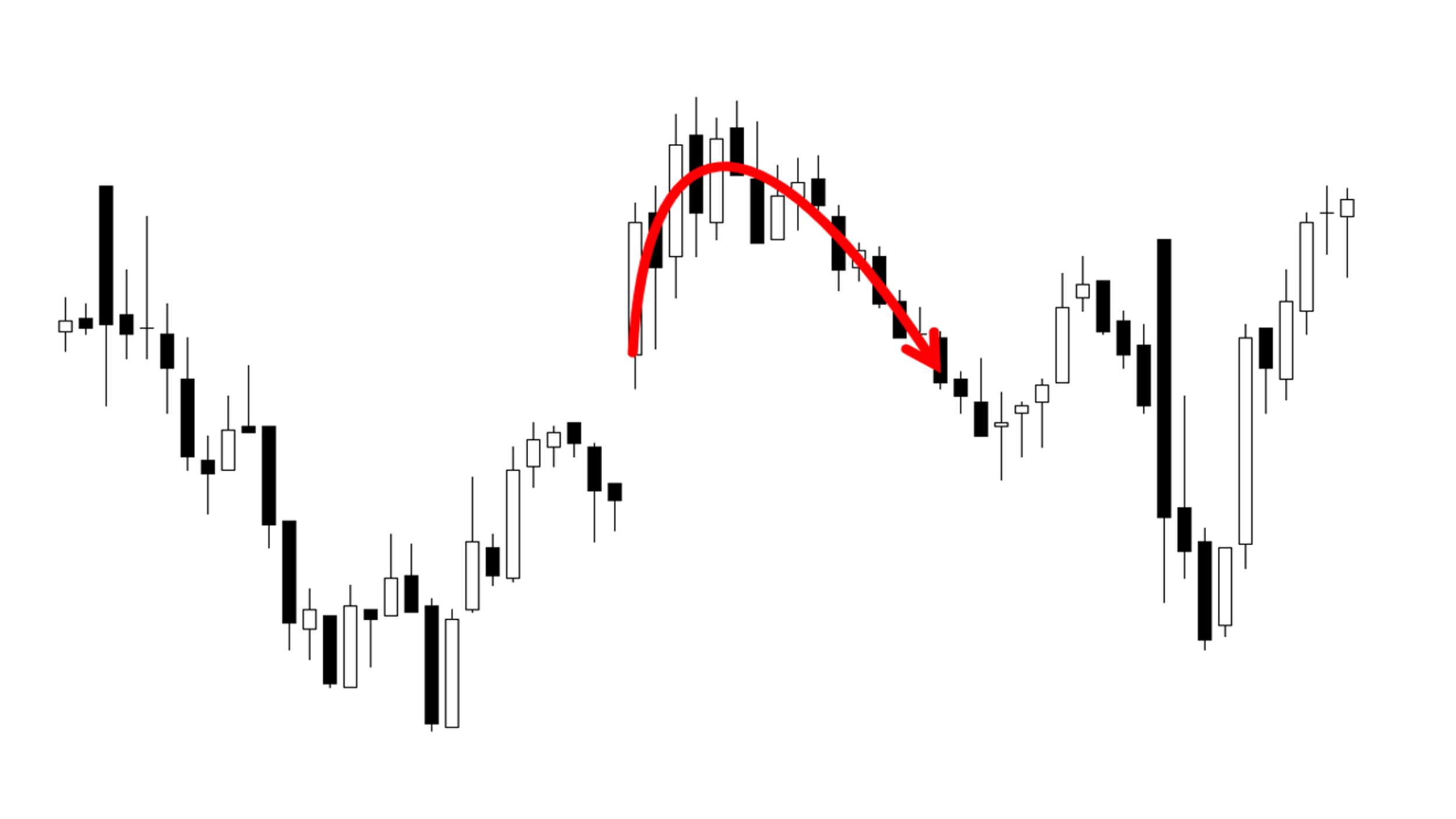 Движение рынка после ГЭПа вверх