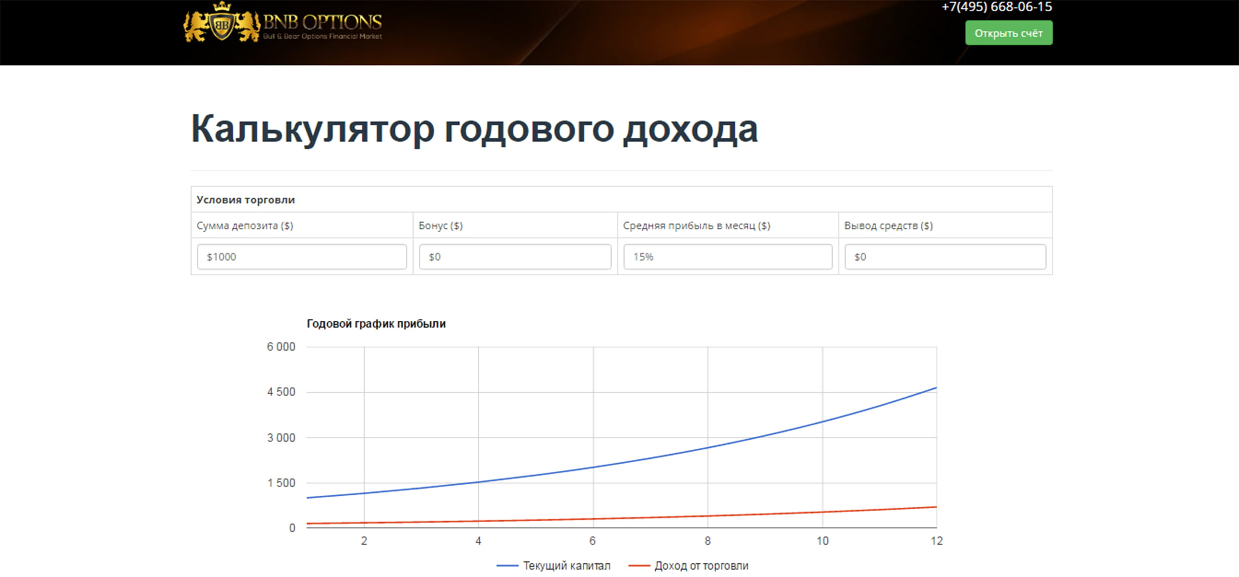 Калькулятор дохода от BnB Options