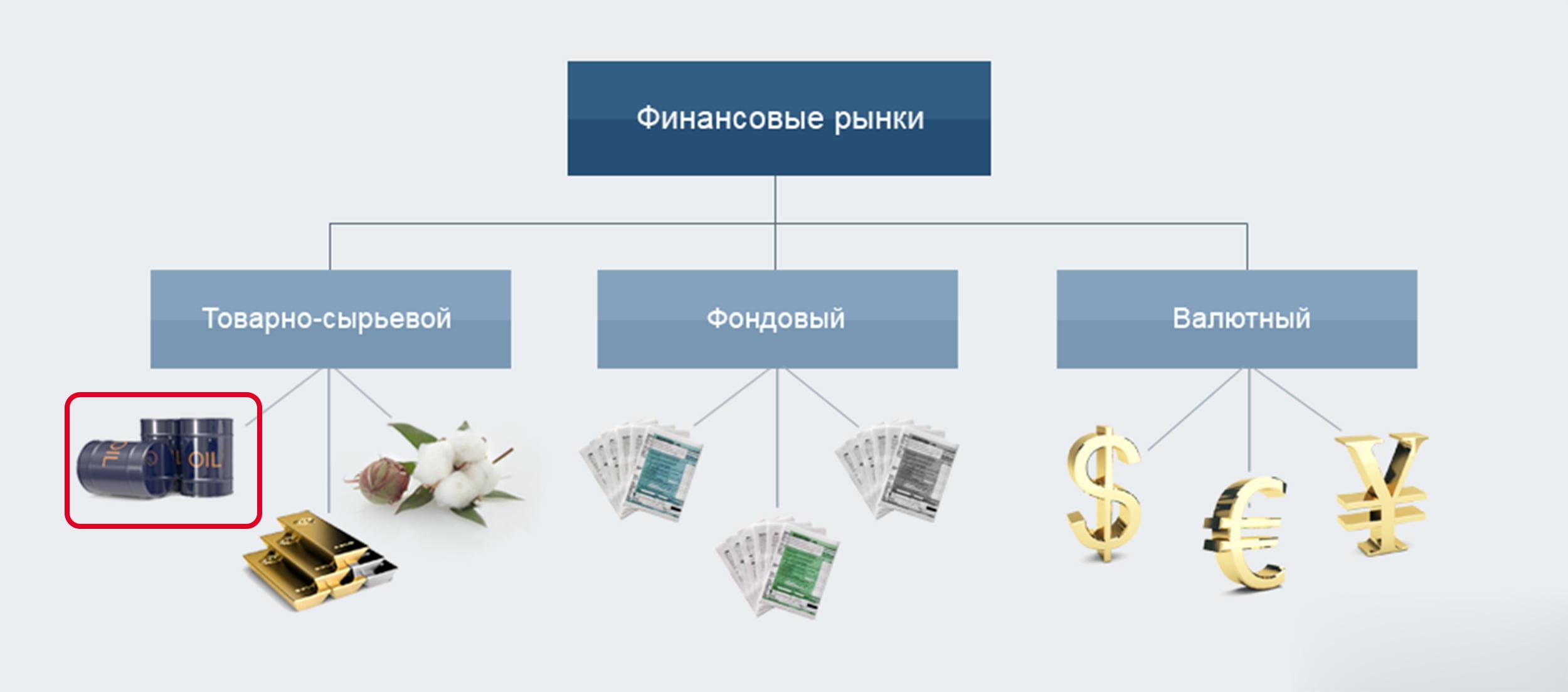 Регулирование рынка ценных бумаг в рф осуществляется