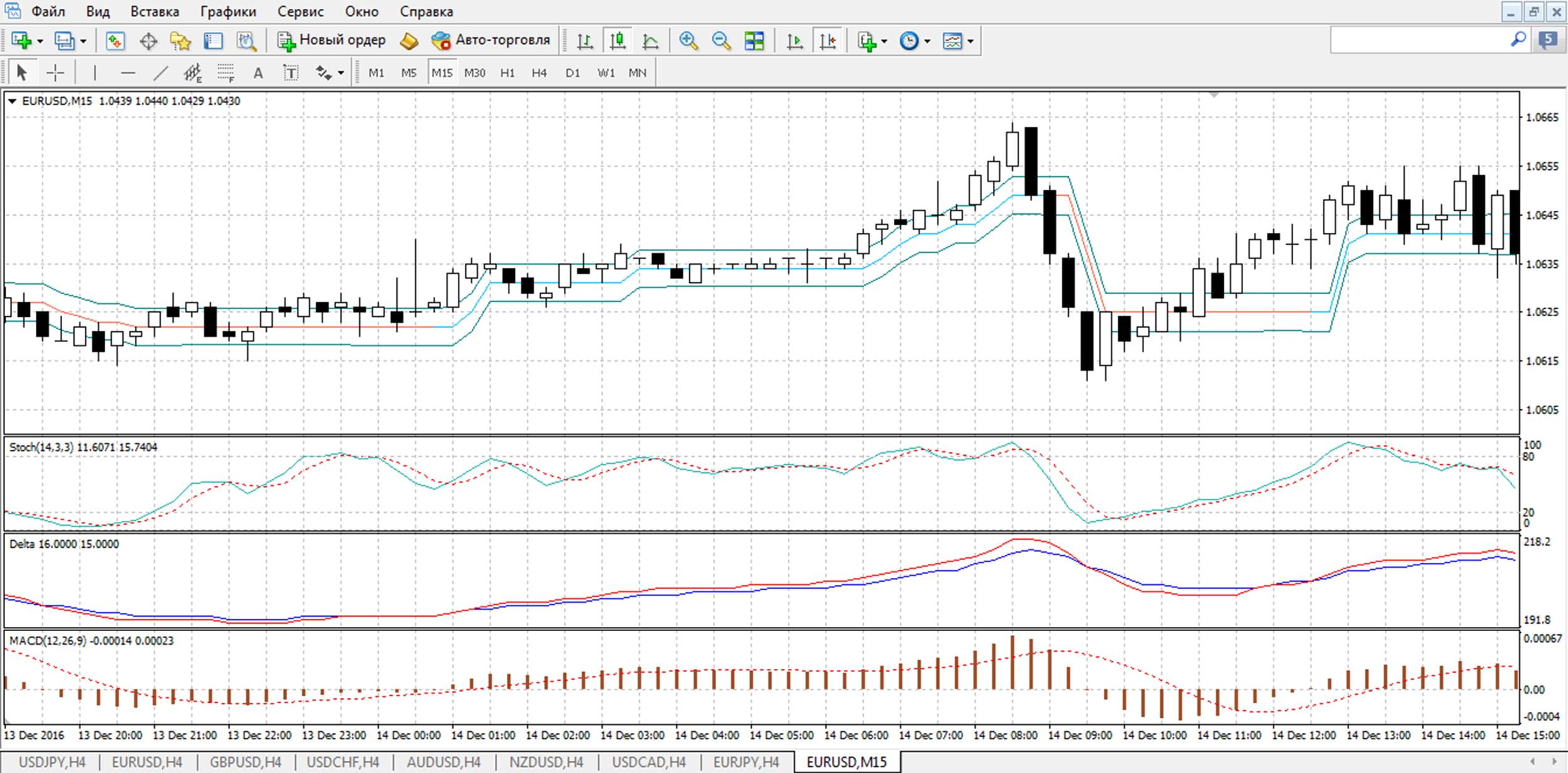 Вид графика торговой системы прыжок