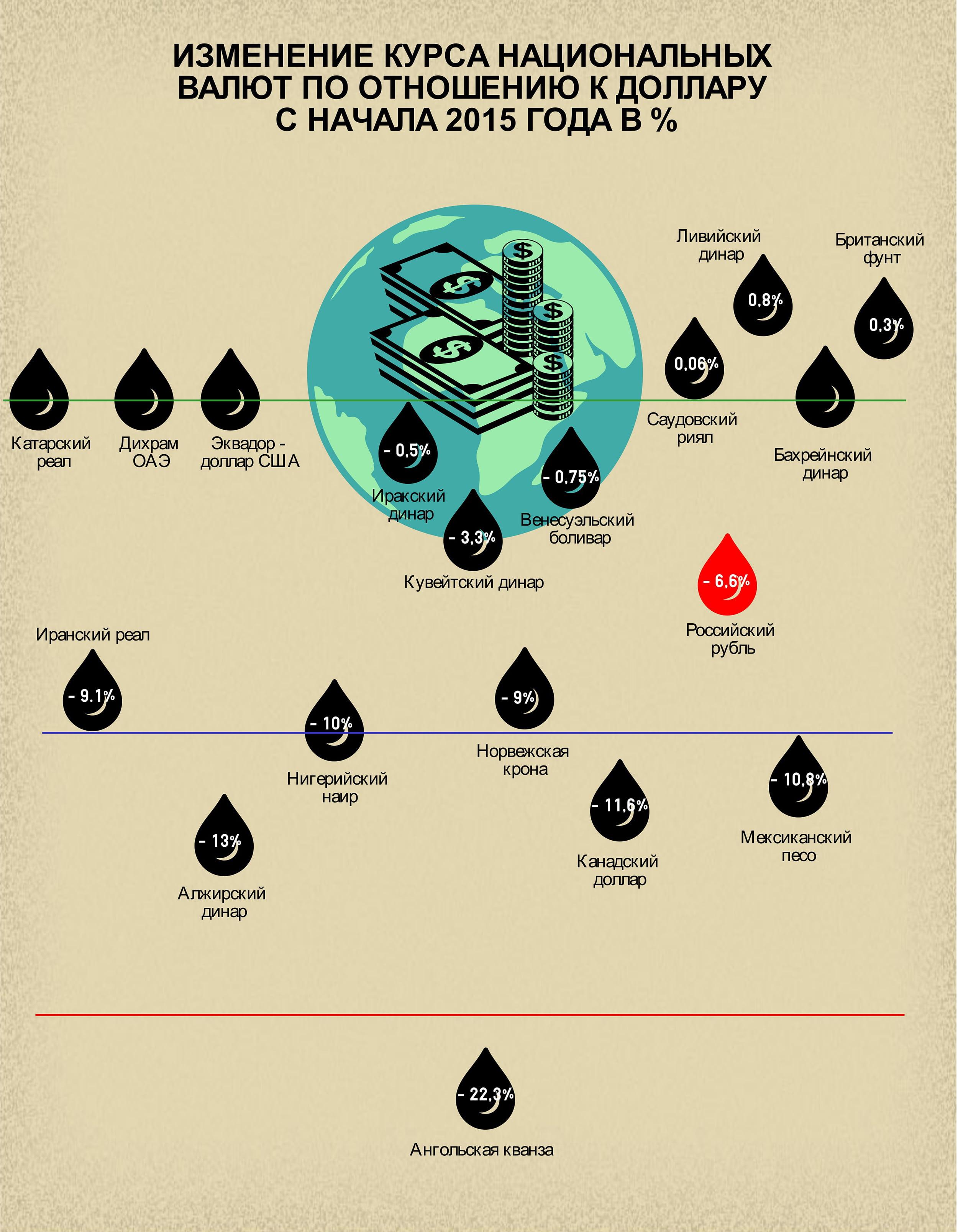 Политические разборки лидеров нефтяного рынка