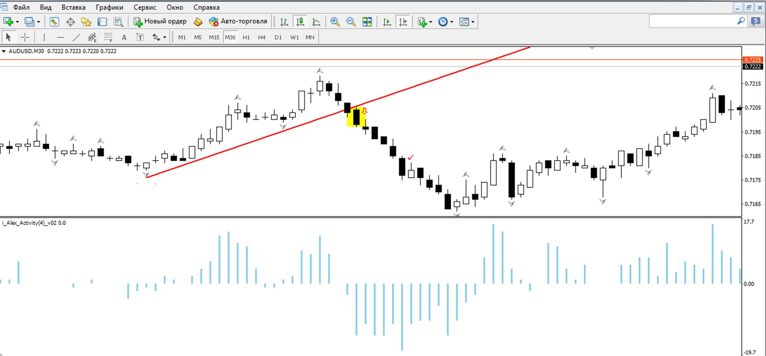 Форекс стратегия поплавок акции татнефть стоимость сегодня