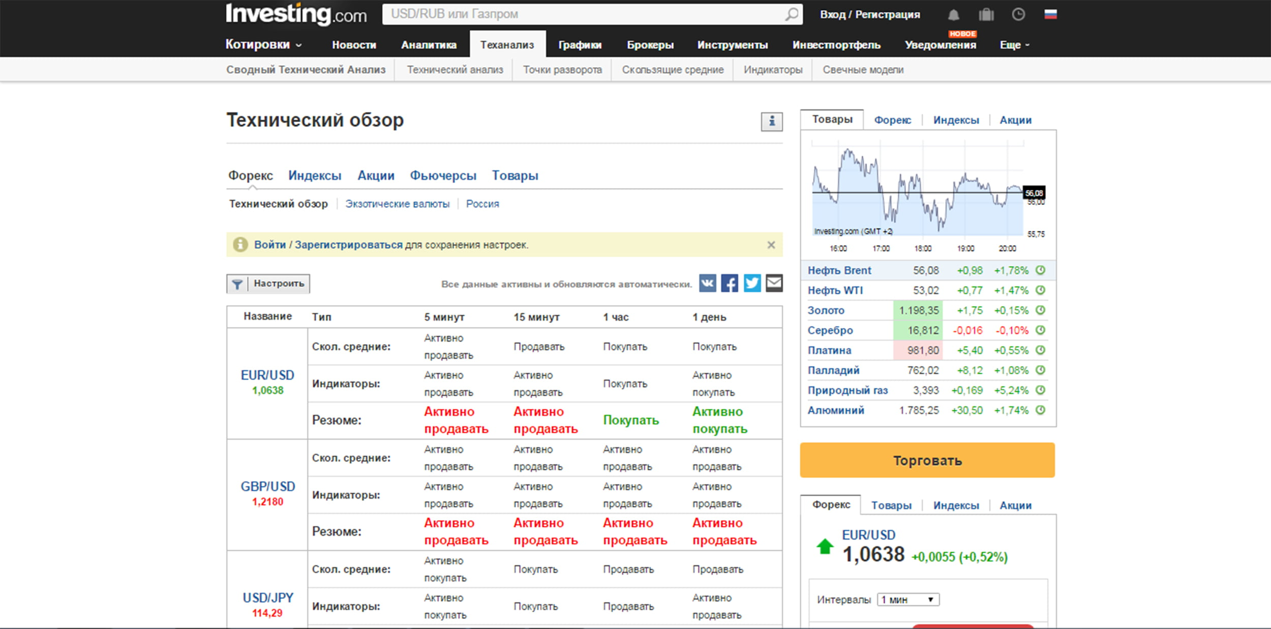 Техническое резюме от Investing.com
