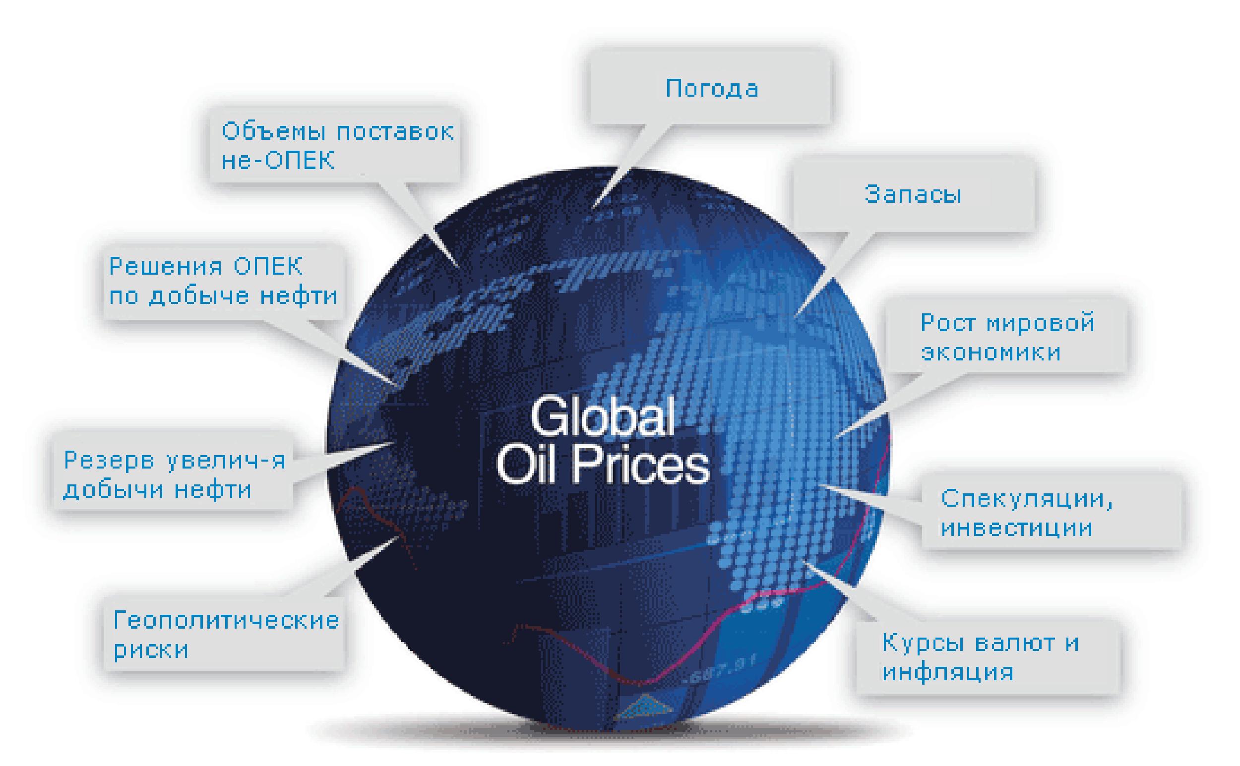 Факторы, влияющие на стоимость нефти