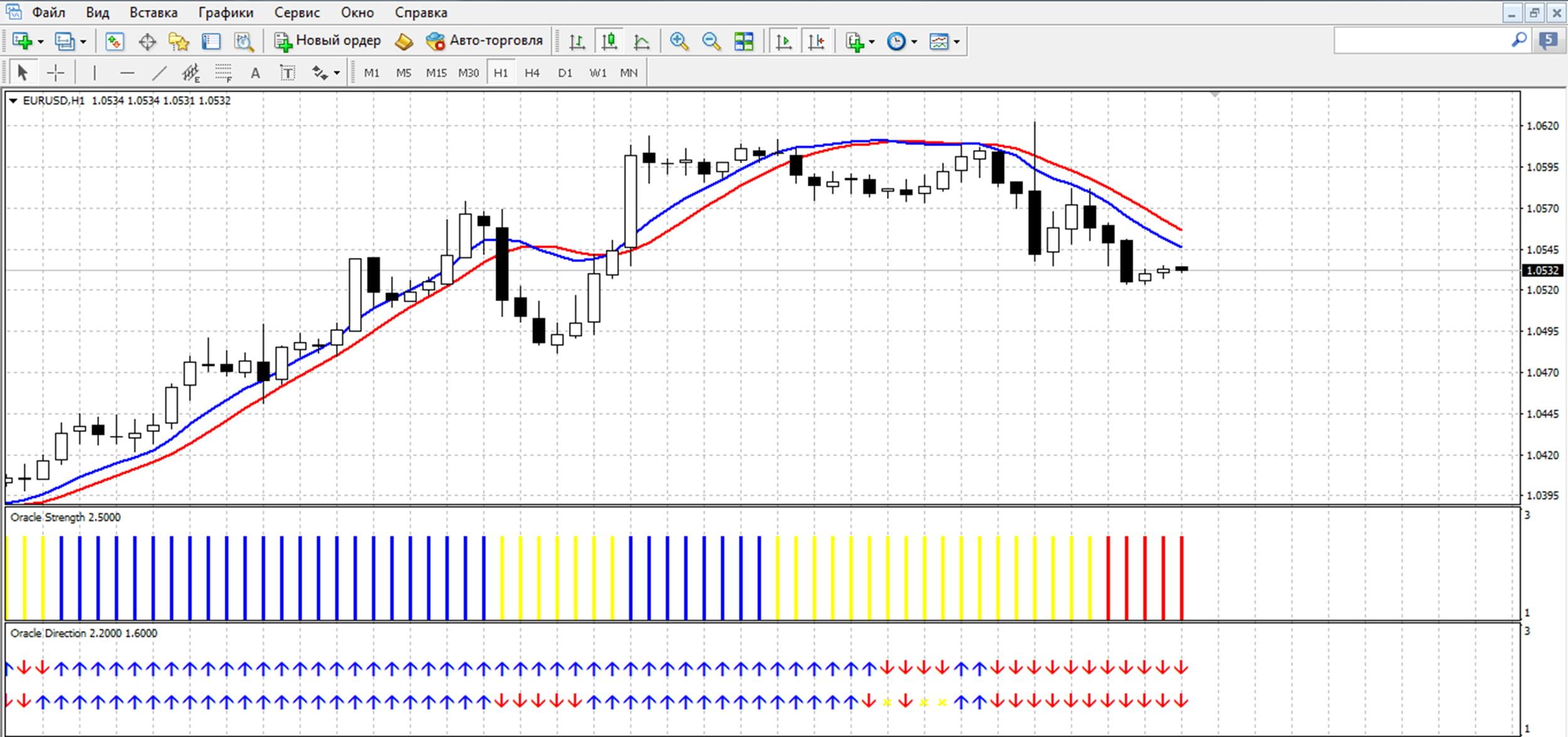 Точный график для бинарных опционов the forex currency