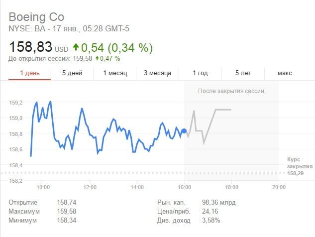 Торговля акциями компании Boeng