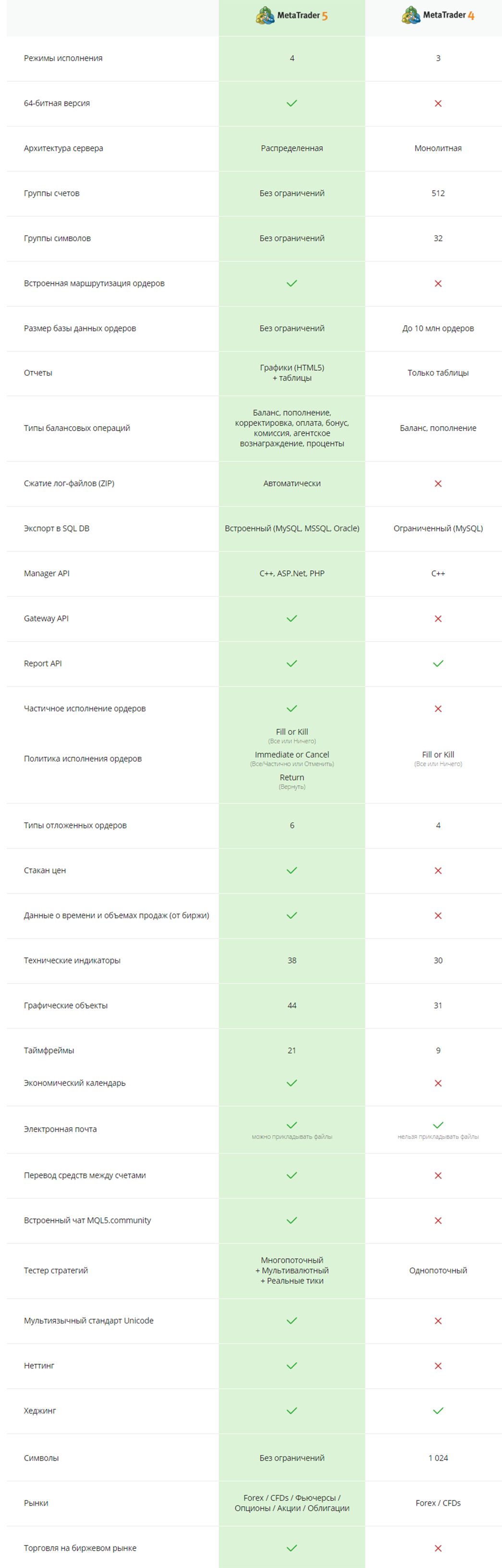 Основные отличия МТ4 и МТ5