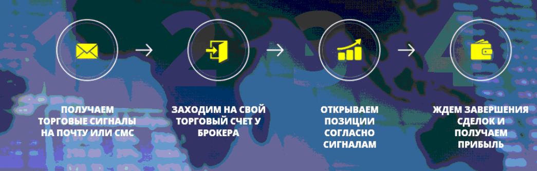 Схема работы проекта Ассоциация успешных трейдеров