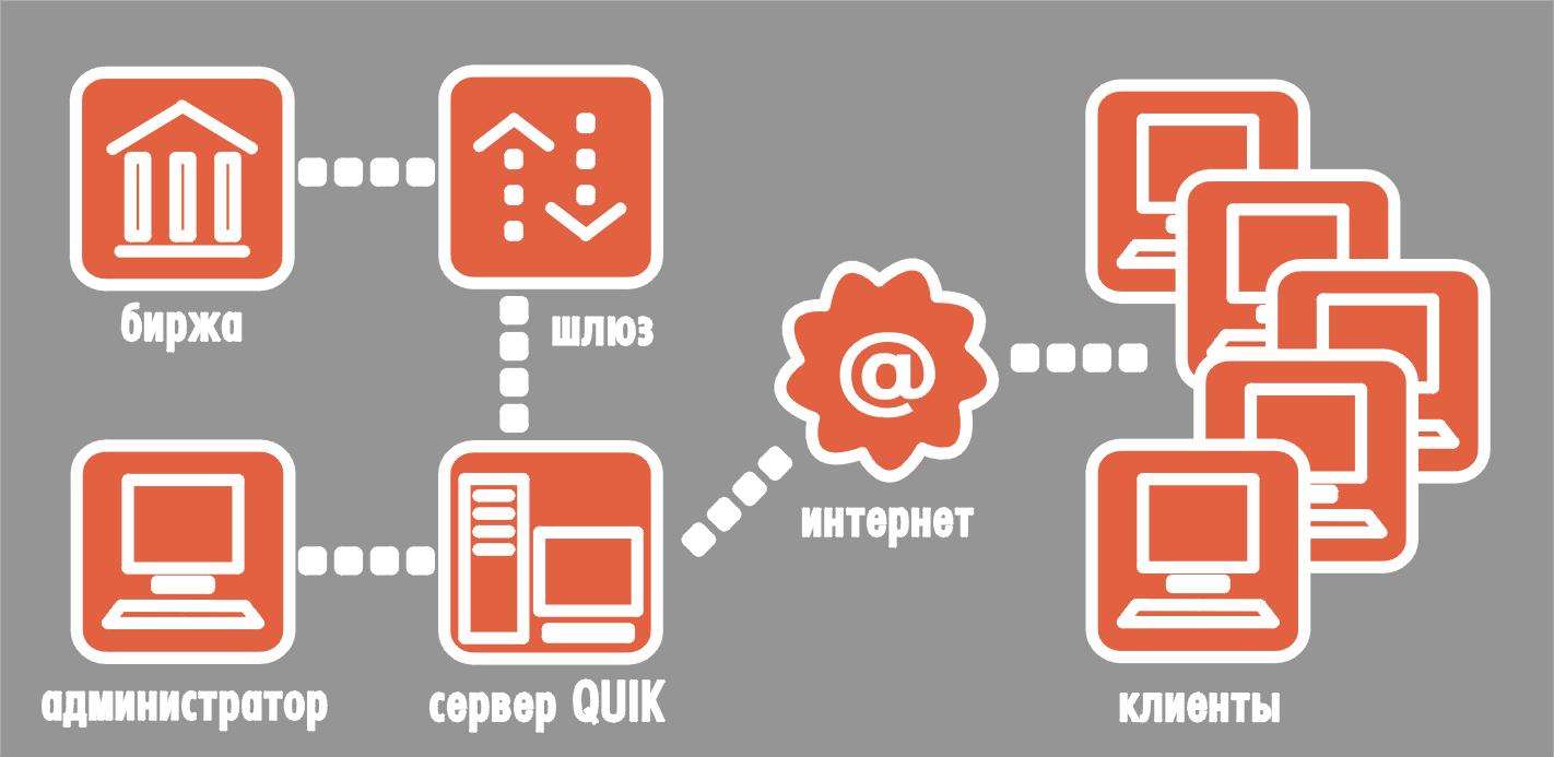 Схема организации интернет-трейдинга через Quik