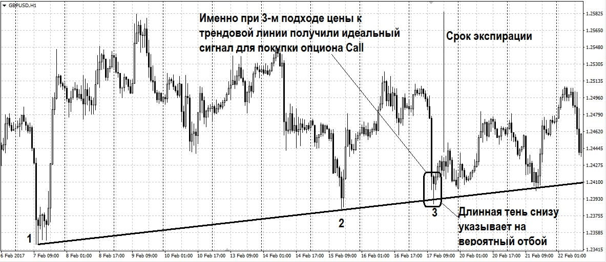 Торговля по уровням поддержки/сопротивления и трендовым линиям
