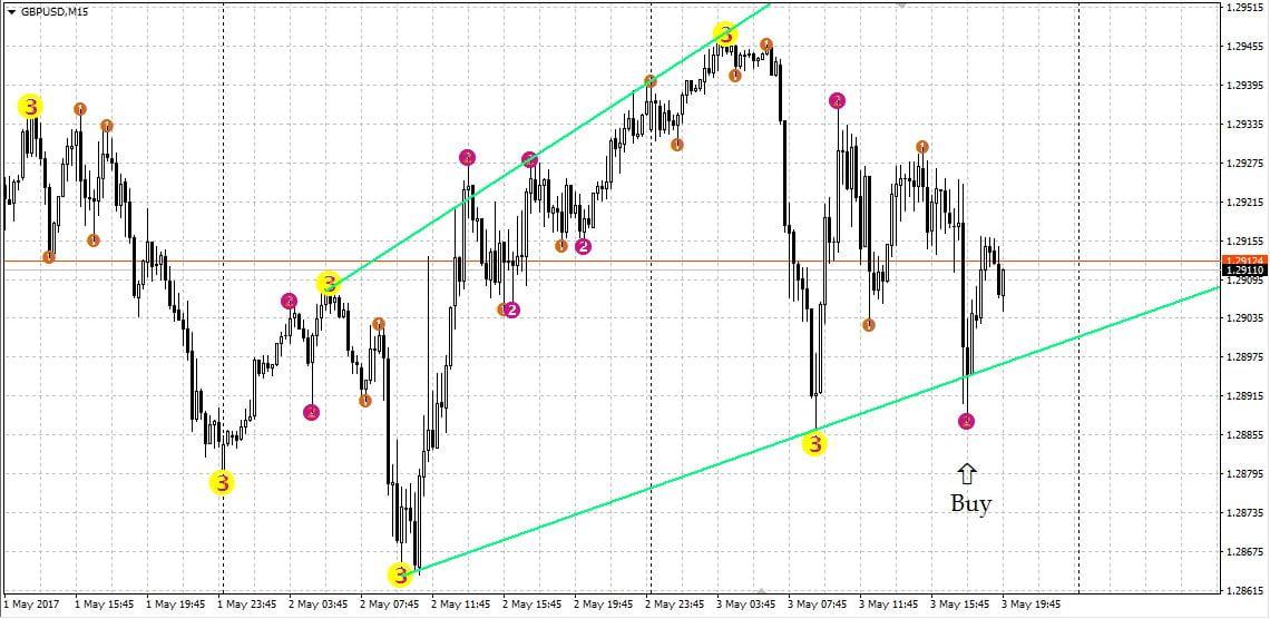 Торговля по тренду (индикатор Семафор)
