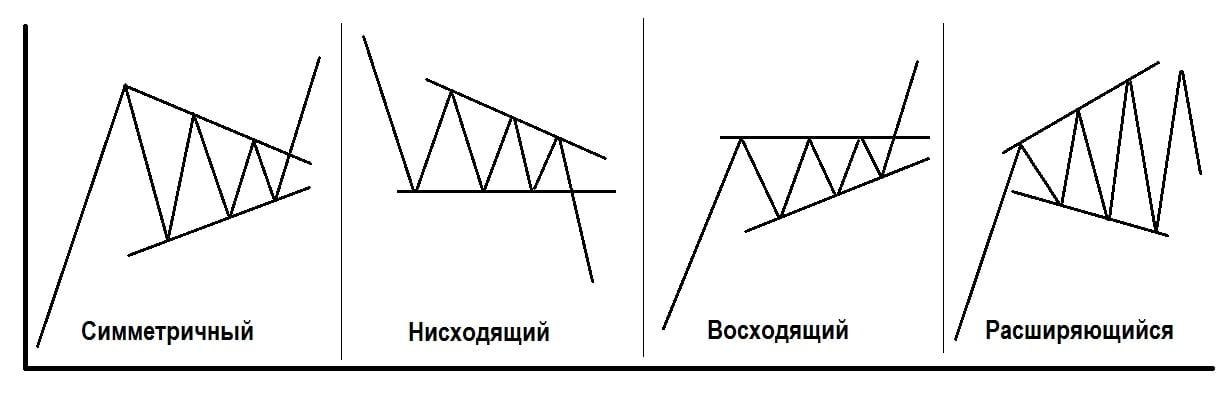 Треугольники в форексе модели