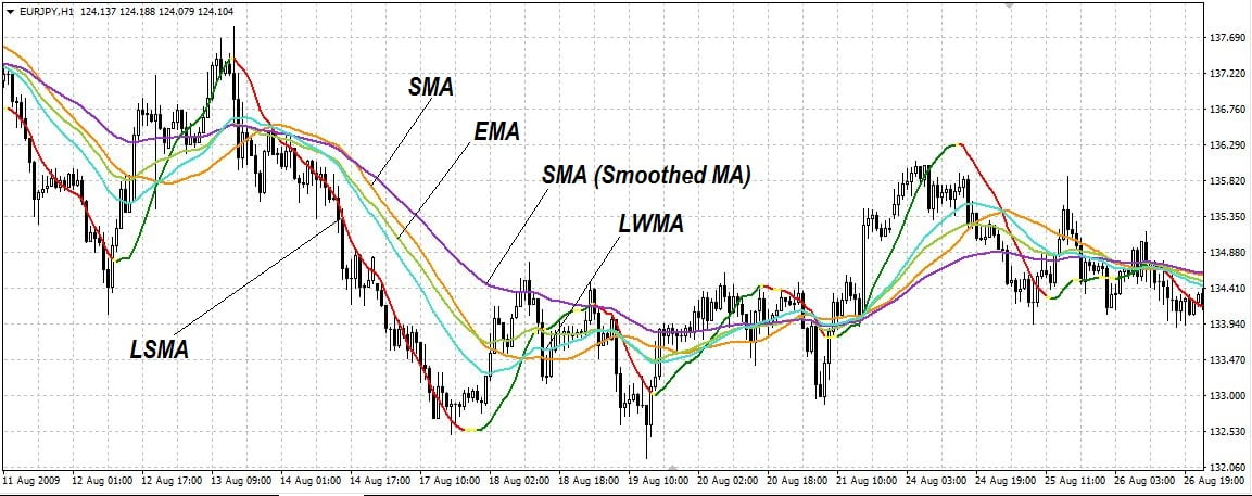 Индикатор LSMA