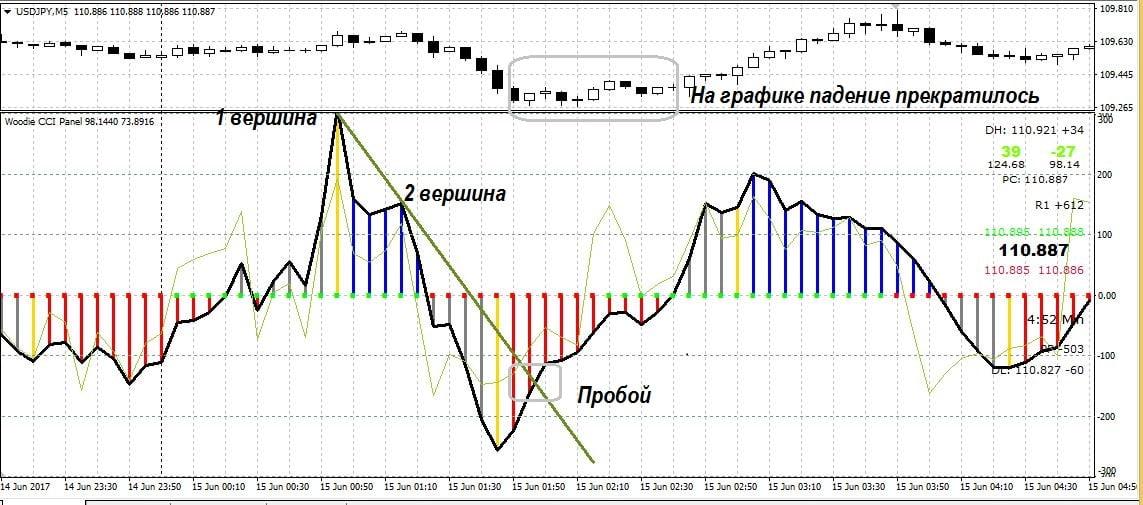 Сигналы для торговли по тренду